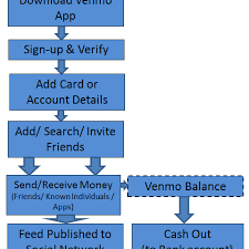 Competition Model And Business Its Venmo