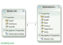 Creating A Chart With Jquery Flot And Asp Net Web Api Techbrij