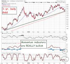 The Golden Truth Gold Silver Charts Looking Rodeo Dollar