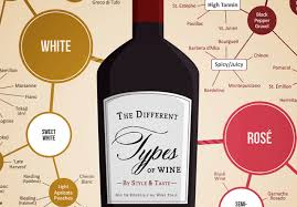 Wine Varietal Chart The Different Types Of Wine Infographic Wine Folly