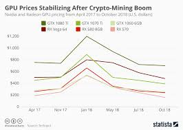 Bitcoin Mining Gpu Chart Chart Gpu Prices Stabilizing After Crypto Mining Boom
