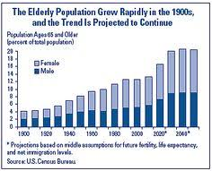 Baby Boomer Demographic Chart 10 Best Terrapin Research Images Terrapin Money