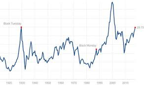 Brexit Stock Market Crash Chart Stock Market Crash Is Coming To S P 500 Shows Shock Graph Of