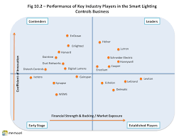 performance of key industry players in the smart lighting controls business