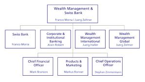 Ubs Organizational Chart 6 K