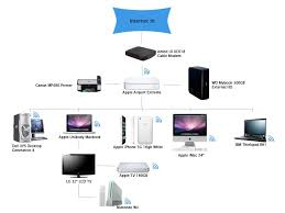 wiring diagram for apple tv wiring image wiring apple airport express wiring diagram jodebal com on wiring diagram for apple tv