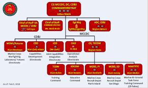 Deputy Commandant Combat Development Integration
