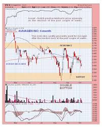 Live Stock Volume Chart Technical Analyst As Antibiotic Resistance Rises So May