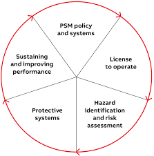 Performance Engineering Process Safety Performance Engineering And Consulting Services For