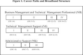 Federal Register Civilian Acquisition Workforce Personnel