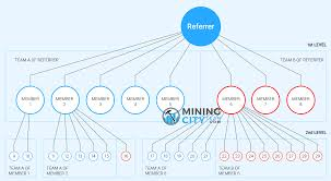 We are doing constant cryptocurrency market analysis and mining the most promising (small, new) crypto coins. New 2020 Mining City Compensation Plan Bitcoin Mining Flatform