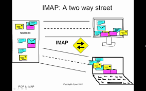 how imap works imap vs pop what do they do youtube