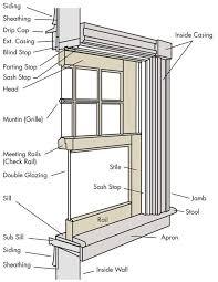 framing an interior wall. Head: Main Horizontal Frame Member At The Top Of A Window Or Door. Framing An Interior Wall