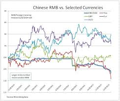 Chinas Stock Market And Its Currency S P Dow Jones Indices