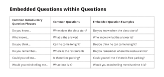 Embedded Questions Esl Library
