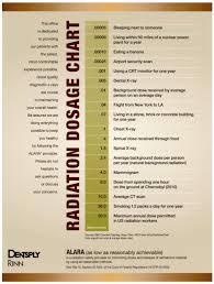 Dental Radiation Exposure Comparison Chart Pin On Dental
