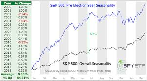 Stock Market Charts You Never Saw Julys First Week Will Foreshadow The Stock Markets