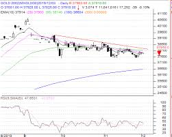 Gold Silver Technical Analysis For 3rd Dec 2019 Anuj Gupta