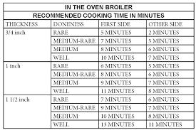 Reynolds Cooking Chart Atenna