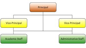 Graduate School Organizational Chart Organizational Chart Of A Secondary School
