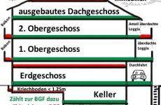 Din deutsches institut für normung e. Bruttogrundflache Bgf Jetzt Neu Nach Nhk 2010 Berechnen