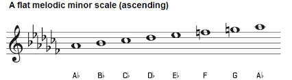 A Flat Minor Scale Natural Harmonic And Melodic