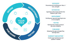 Design To Development Workflow Simplified Development Workflow Getting Things Done App