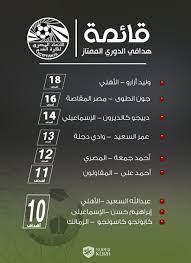 جدول ترتيب هدافين الدورى المصرى بعد مباريات اليوم الجمعة 27 / 4 / 2018 -  اليوم السابع