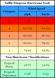 Hurricane Category Chart If A Hurricane Has Wind Speeds Of 103 Mph What Category