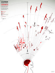 Zombie Survival Chart Zombie Survival Weapon Guide Dehahs Graphics By Shahed Syed