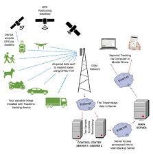 How Gps Works How A Gps Tracker Works Trackimo