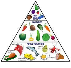 food pyramid 2014. Unique Food New Food Pyramid For Food Pyramid 2014 R