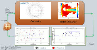 Multiphysics Simulation By Design For Electrical Machines Simcenter Speed Rapid Electric Machine Design Software