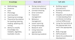 How To List Skills On A Resume Sample Resume Skills List List Of Gorgeous How To List Computer Skills On Resume
