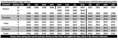 Date Of Birth Age Chart Toluca Baseball
