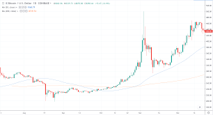Should We Fear The Bitcoin Death Cross Plus 0x Price