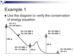14 example 1 use the diagram to verify the conservation of energy equation