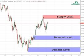 Usd Jpy Long Term Chart Long Term Key Levels Usdjpy 07 06 18 The5 Ers Forex