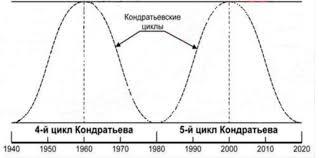 Курсовая Особенности цикличности развития рыночной экономики в  Курсовая Особенности цикличности развития рыночной экономики в современных условиях