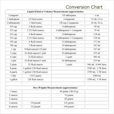 Sample Liquid Measurements Chart 7 Free Documents In Pdf