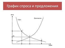 Найден Экономическая модель курсовая макроэкономика Экономическая модель курсовая макроэкономика