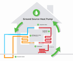 geothermal heat pump wiring diagram lovely geothermal heat pump geothermal heat pump wiring diagram lovely geothermal heat pump diagram ground source heat pumps soundr