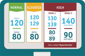 New High Blood Pressure Chart High Blood Pressure Understand Your Condition