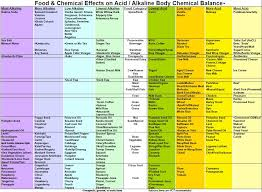 Fruit And Vegetable Acidity Chart Alkaline Guidelines Henesy House