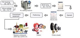 Pamhsiang Chemical And Raw Materials Pu Primer