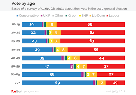 How Britain Voted At The 2017 General Election Yougov