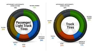 Whats In A Tire U S Tire Manufacturers Association