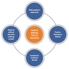 Ethical Decision Making Models Making Ethical Decisions