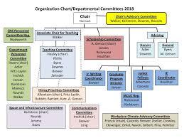 Committee Organization Chart Umass Amherst Biology Department Organization Chart