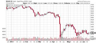 Gold Fluctuation Chart Gold Slides Lower Time To Sell It All Business 2 Community